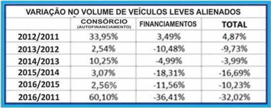 Tabela - Compras com consórcio cresce 60%