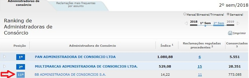 Consorcio Banco do Brasil