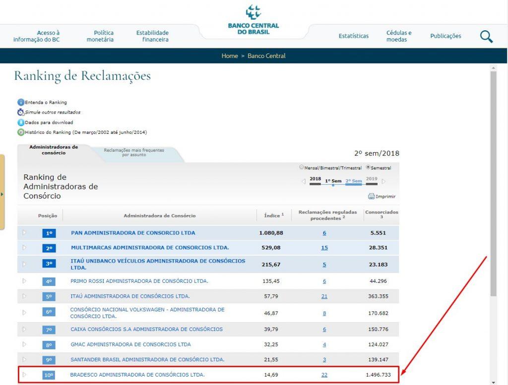 Consorcio Bradesco - Ranking de Reclamações (BACEN)