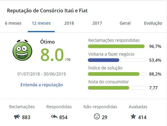 ReclameAQUI - Consorcio Itau