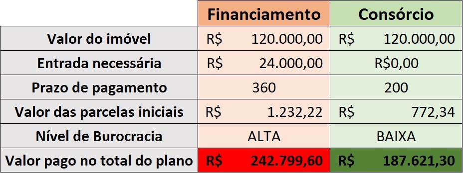 financiamento x consorcio