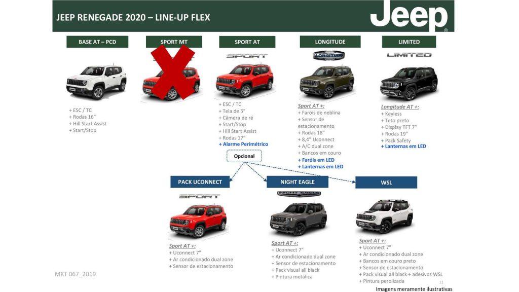 Versões Jeep Renegade