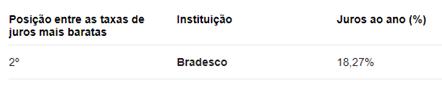 Juros anuais Bradesco / Dados Banco Central